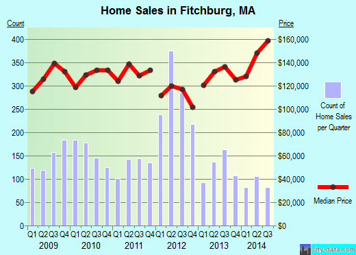 Fitchburg,MA real estate house value index trend