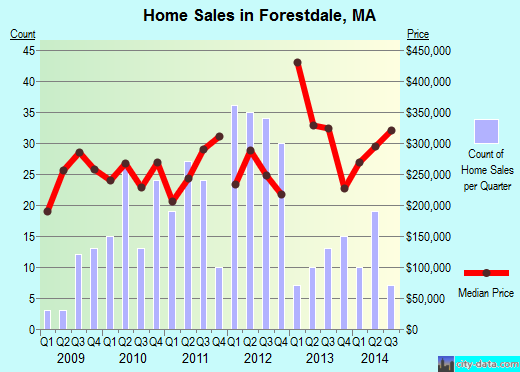 Forestdale,MA real estate house value index trend