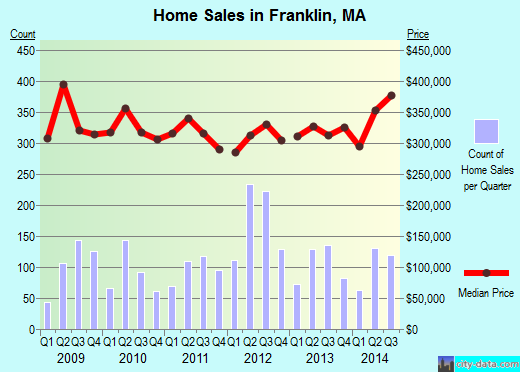 Franklin,MA real estate house value index trend