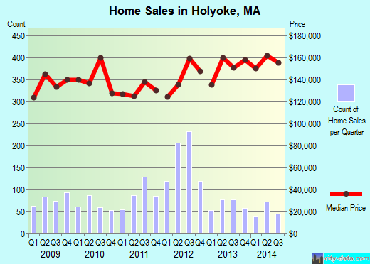 Holyoke,MA real estate house value index trend