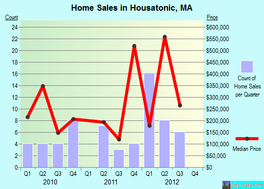 Housatonic,MA real estate house value index trend