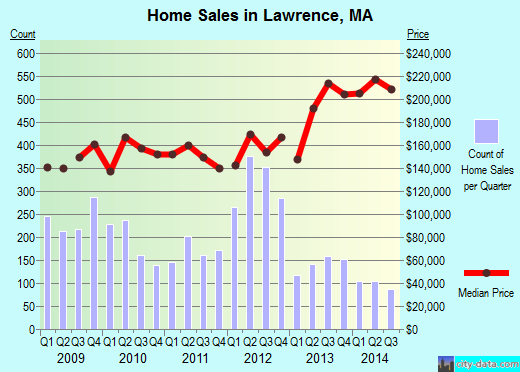 Lawrence,MA real estate house value index trend