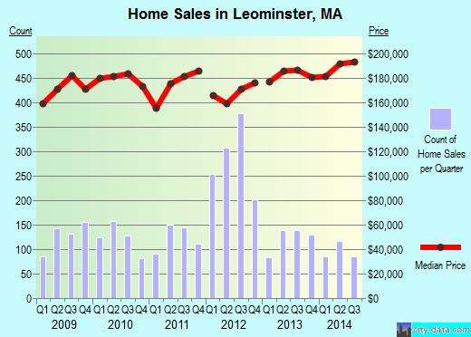 Leominster,MA real estate house value index trend