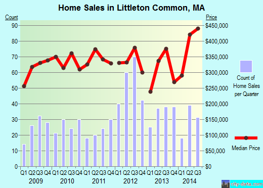 Littleton Common,MA real estate house value index trend