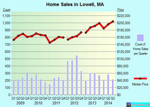 Lowell,MA real estate house value index trend