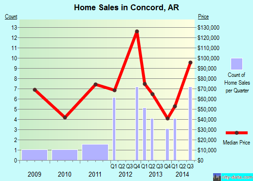 Concord,AR real estate house value index trend