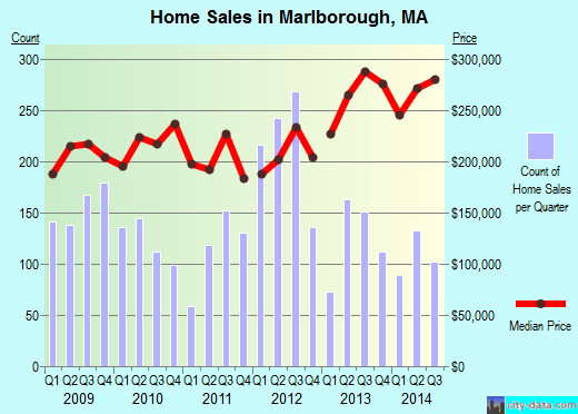 Marlborough,MA real estate house value index trend
