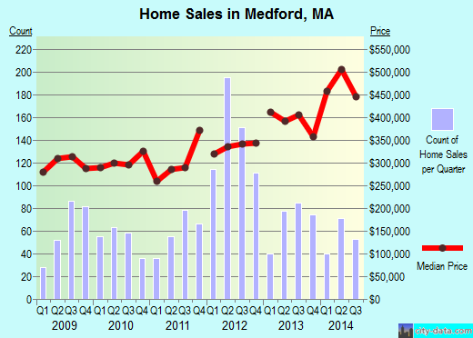 Medford,MA real estate house value index trend