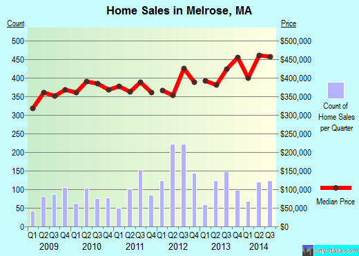 Melrose,MA real estate house value index trend