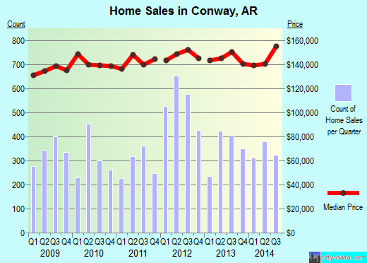 Conway,AR real estate house value index trend