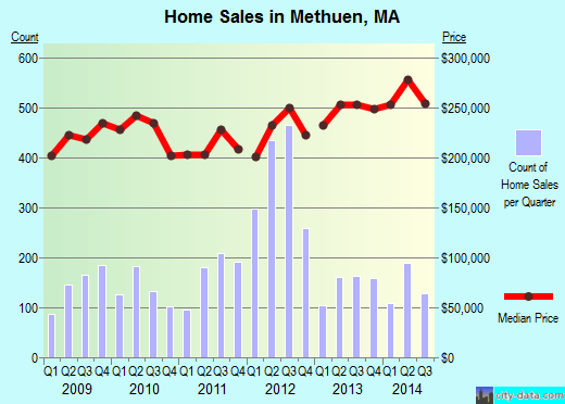 Methuen,MA real estate house value index trend