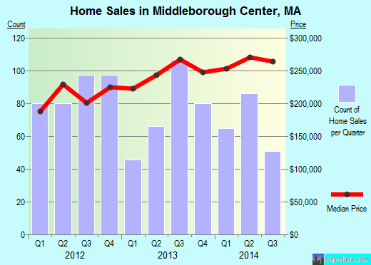 Middleborough Center,MA real estate house value index trend