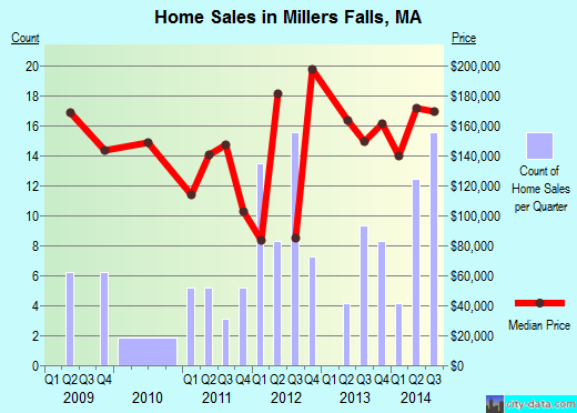 Millers Falls,MA real estate house value index trend