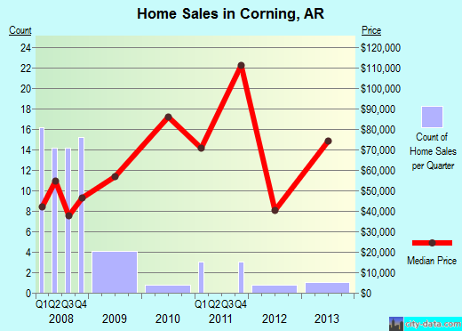 Corning,AR real estate house value index trend