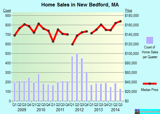 New Bedford,MA real estate house value index trend