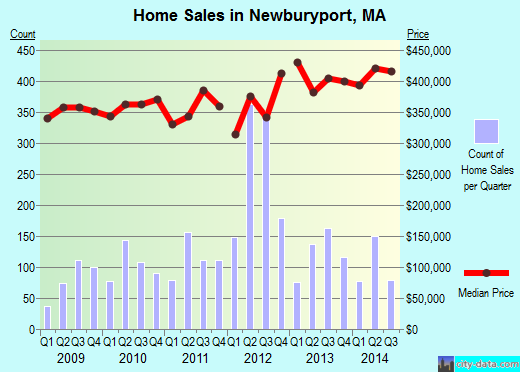 Newburyport,MA real estate house value index trend
