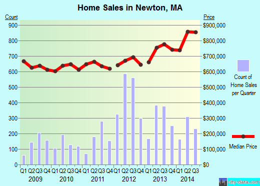 Newton, MA index of house prices