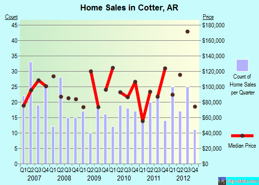 Cotter,AR real estate house value index trend