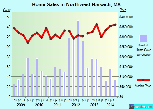 Northwest Harwich,MA real estate house value index trend