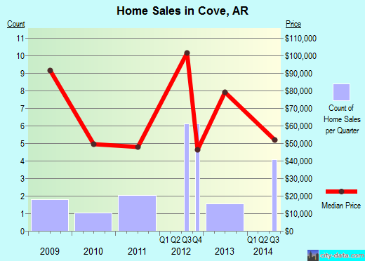 Cove,AR index of house prices
