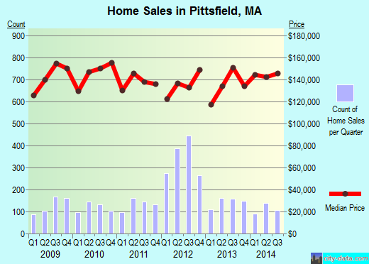 Pittsfield,MA real estate house value index trend