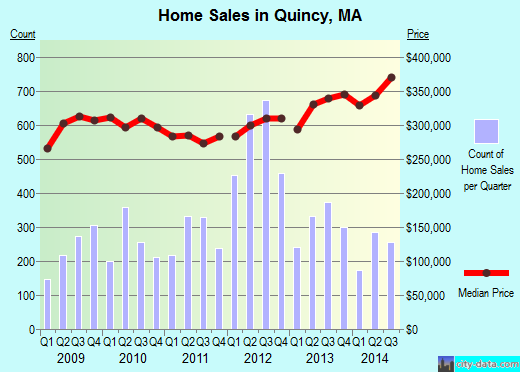 Quincy,MA real estate house value index trend