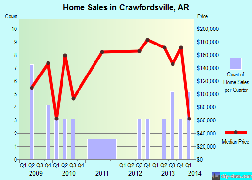 Crawfordsville,AR real estate house value index trend