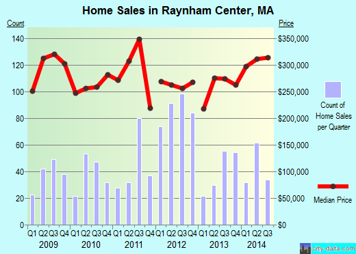 Raynham Center,MA real estate house value index trend