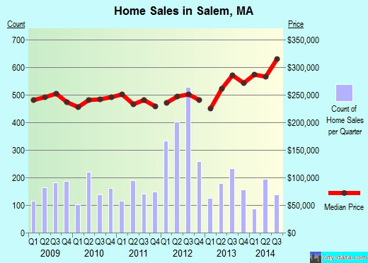 Salem,MA real estate house value index trend