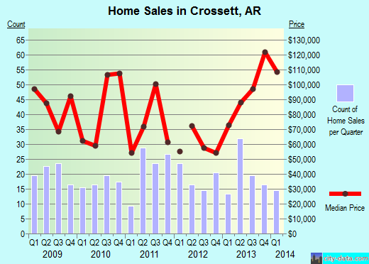Crossett,AR real estate house value index trend