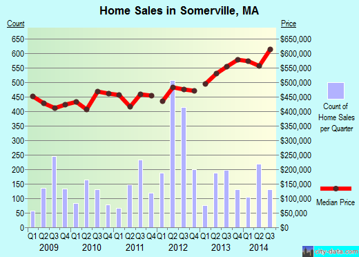 Somerville,MA real estate house value index trend
