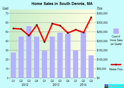 South Dennis,MA real estate house value index trend