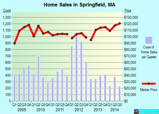 Springfield,MA real estate house value index trend