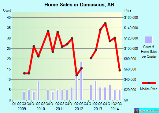 Damascus,AR real estate house value index trend