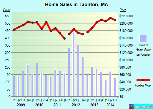 Taunton,MA real estate house value index trend