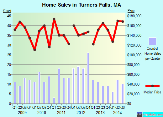 Turners Falls,MA real estate house value index trend