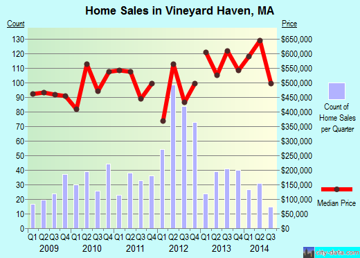 Vineyard Haven,MA real estate house value index trend