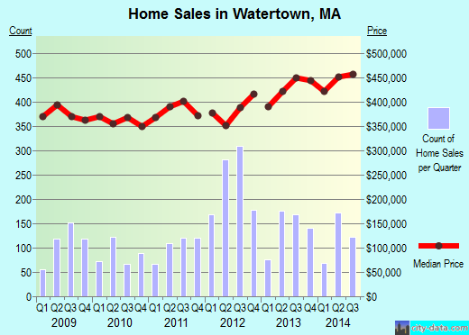 Watertown,MA real estate house value index trend