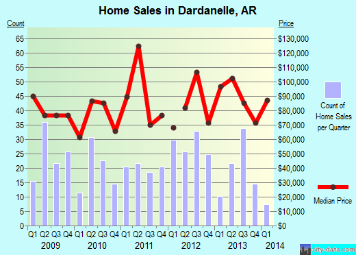 Dardanelle,AR real estate house value index trend