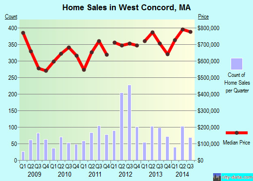 West Concord,MA real estate house value index trend