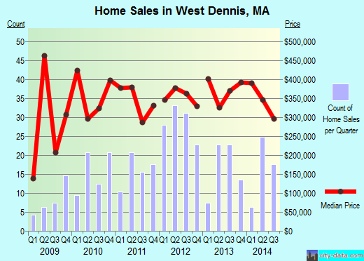 West Dennis,MA real estate house value index trend