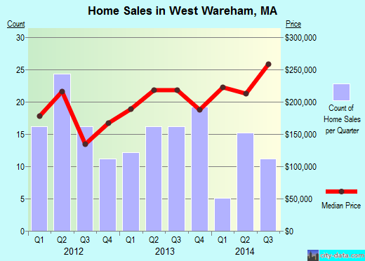 West Wareham,MA index of house prices
