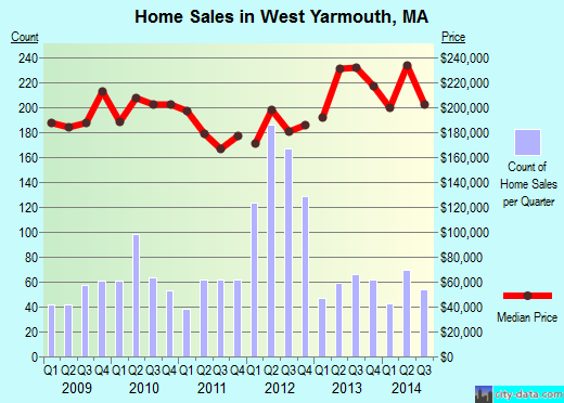 West Yarmouth,MA real estate house value index trend