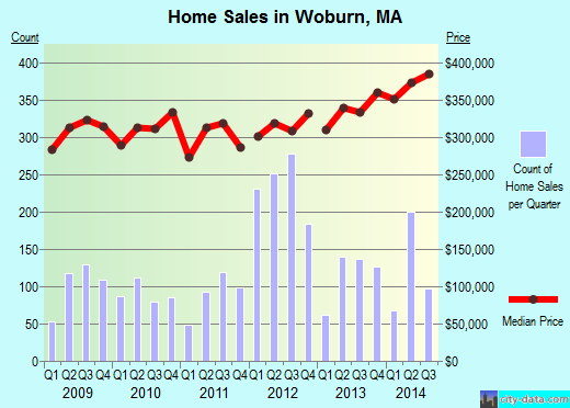 Woburn,MA real estate house value index trend