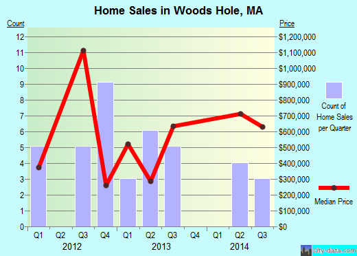 Woods Hole,MA real estate house value index trend