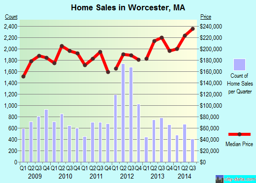 Worcester,MA real estate house value index trend