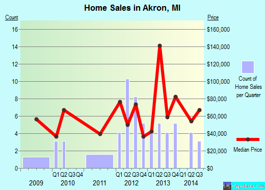 Akron,MI real estate house value index trend
