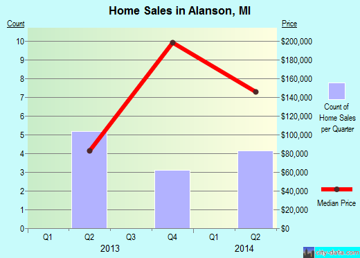 Alanson,MI real estate house value index trend