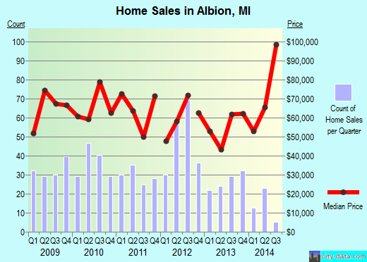 Albion,MI real estate house value index trend