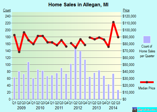 Allegan,MI real estate house value index trend